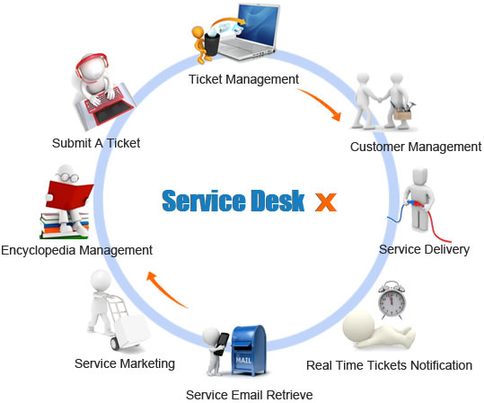 Help Desk Small Business Solutions For Your Business ...
